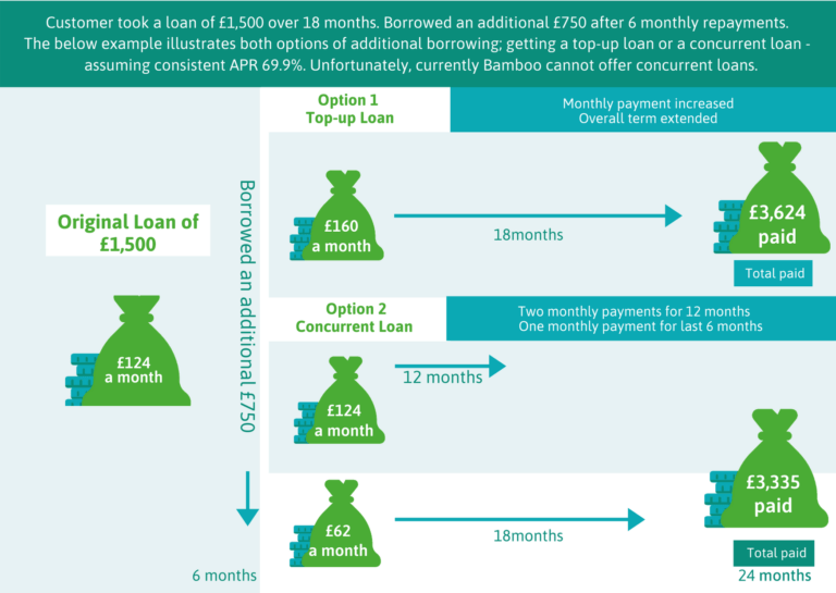 Top-up loan vs Concurrent loan